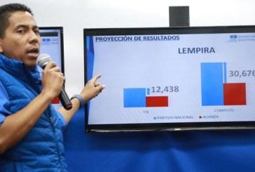 Nacionalistas: cuando se cuente la última acta declaramos a Juan Orlando vencedor