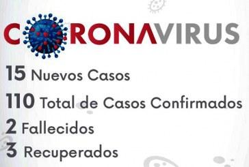 A 110 se elevan los contagios por COVID-19  en Honduras
