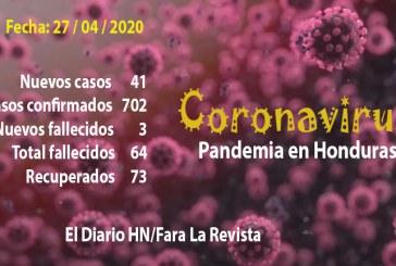 Honduras llega a 702 contagios de COVID-19 con 41 muertos y 73 recuperados