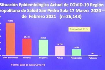Brigadas médicas contra el Covid-19 han atendido más de 52.000 personas en barrios y colonias de San Pedro Sula